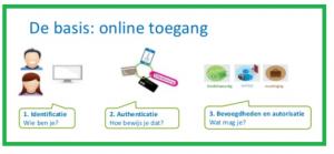Waarom zou je 2 weg authenticatie gebruiken?